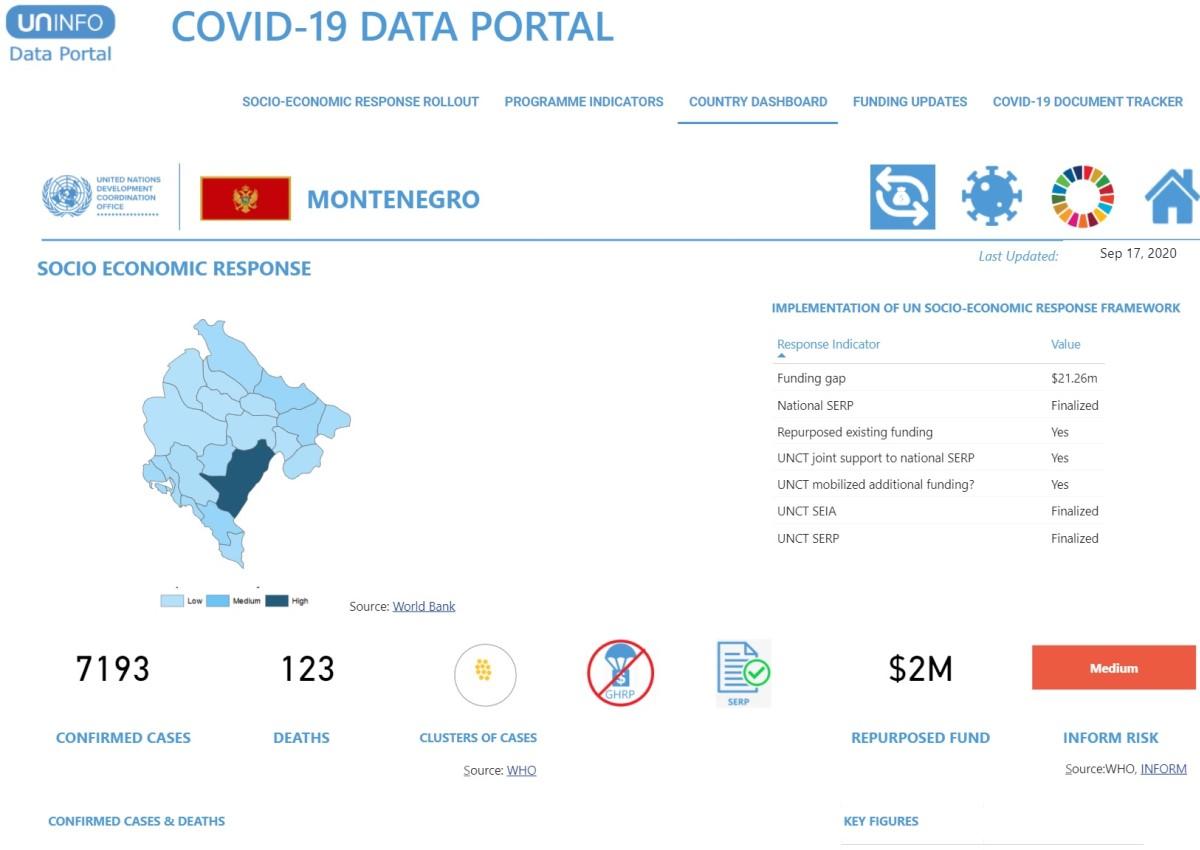 COVID Portal Montenegro